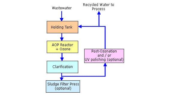 waste in Titanium strips water test