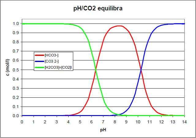 ph & co2 equilibrium diagram