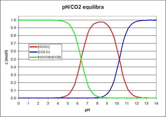 PH & CO2 Equilibrium Diagram