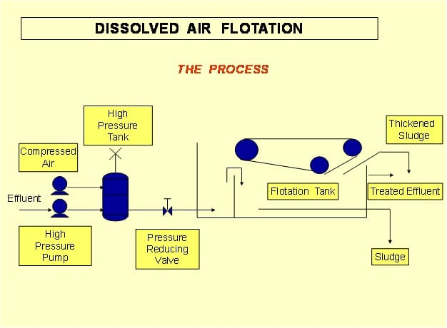 Dissolved Air Floatation (DAF)