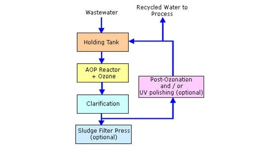 Car Wash Effluent Treatment Sewage Treatment Reverse