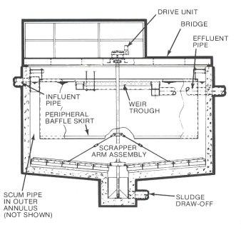 clarifires systems - sewage treatment