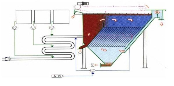 DAF system with lamella separator & type flocculator