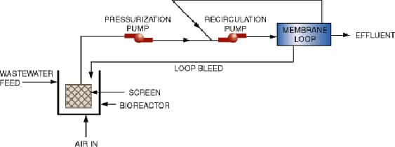 Figure 1. Combined use of an activated sludge bioreactor with a cross flow membrane filtration loop