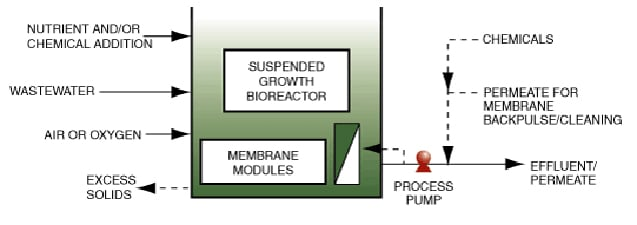 Figure 2. Immersed Systems