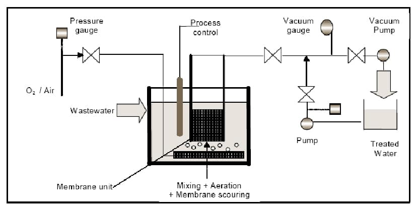 Figure 3a. Sample MBR Process