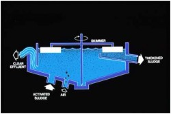 A Schematic of Dissolved Air Floatation Unit