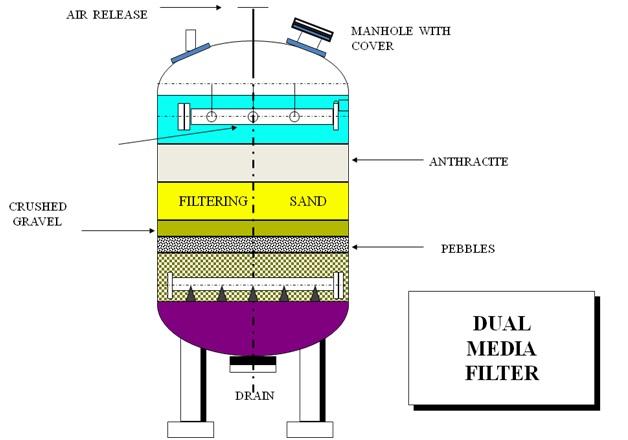 Pressure Media Filters - Sewage Treatment - Reverse Osmosis - Waste water  TreatmentAES Arabia