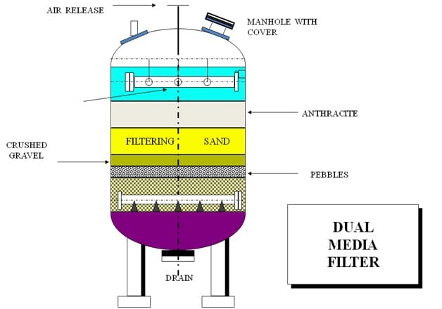 Pressure Media Filters Sewage Treatment Reverse
