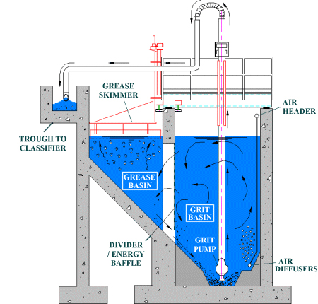 Grit Removal Systems Sewage Treatment Reverse Osmosis