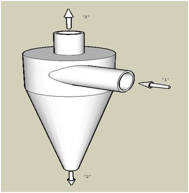 Hydrocyclones Seperators Pic.