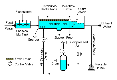 Oil Removal Systems Sewage Treatment Reverse Osmosis