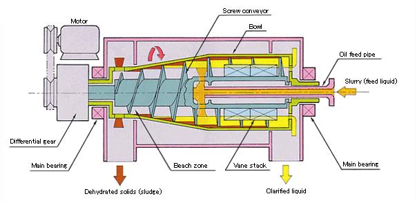 sludge thickening - sewage treatment