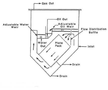 water treatment plant diagram for oil processing plant